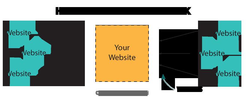 illustration of how backlinks work for SEO